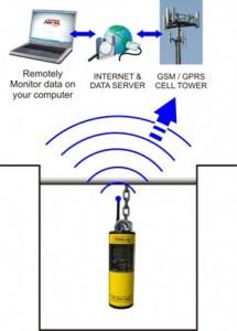 OdaLog H2S Monitors