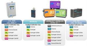 Calibration Gas Generators