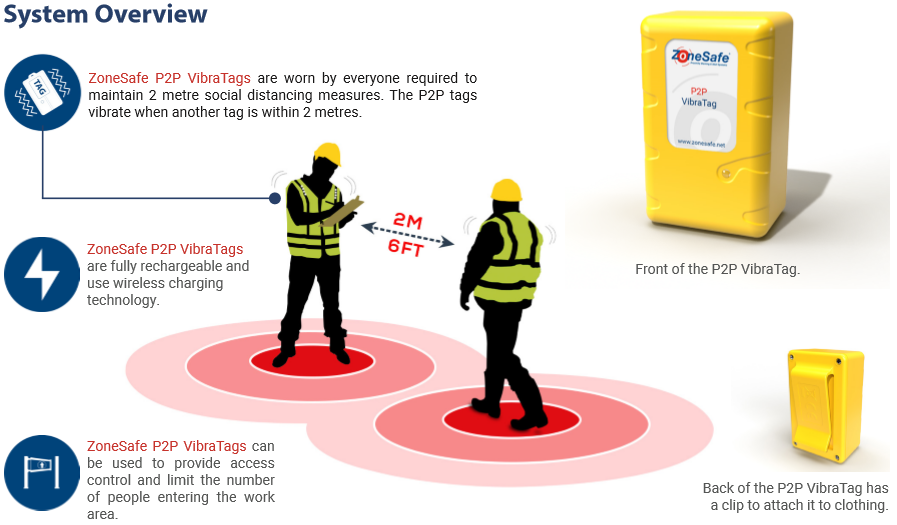 ZoneSafe Social Distancing Solution
